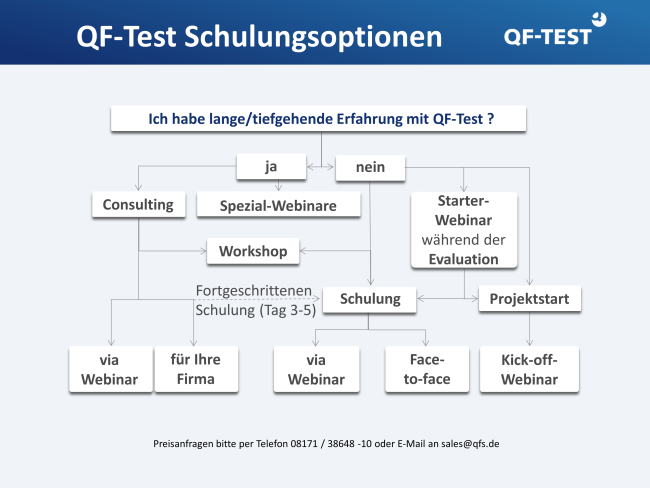 QF-Test Schulung Consulting Übersicht