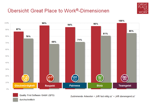 [Translate to English:] Übersicht Great Place to Work Dimensionen