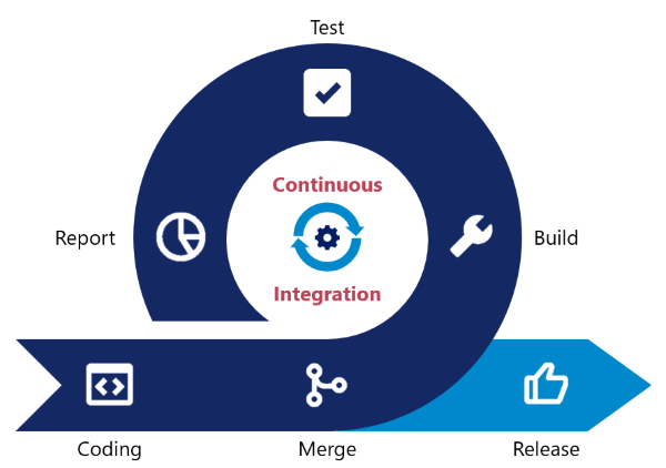 How continuous integration works.