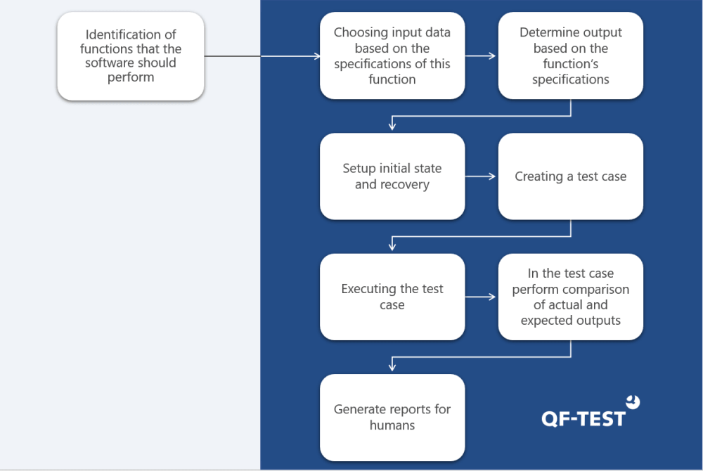 Functional Testing with QF-Test