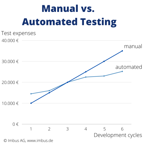 Manual vs. automated tests