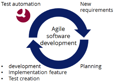 Test automation: Necessity for agil software development