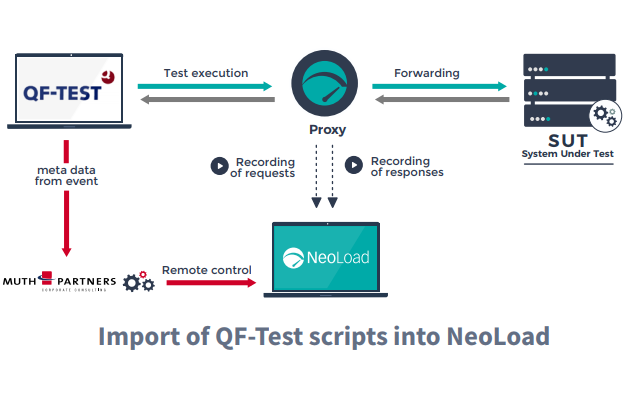 Import of QF-Test scripts into NeoLoad