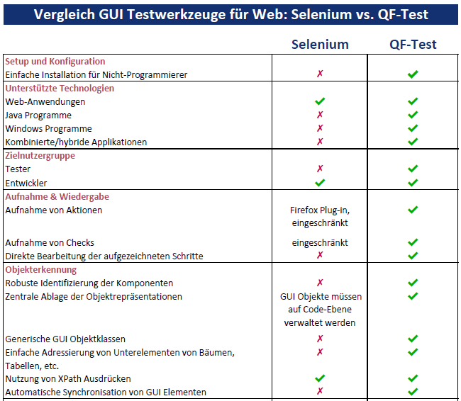 Selenium vs. QF-Test